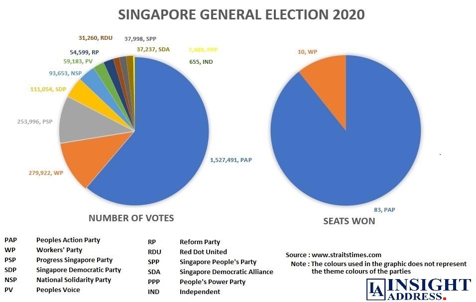 Singapore General Election - 2020